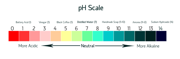 Forum on this topic: How to Balance pH in Hair Naturally, how-to-balance-ph-in-hair-naturally/